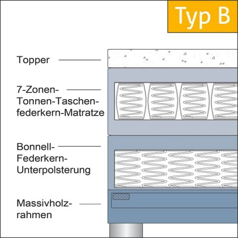 Boxspringbett Shell